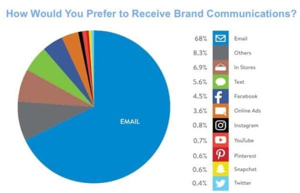 Email is the most preferred brand communication channel for respondents in all generations,